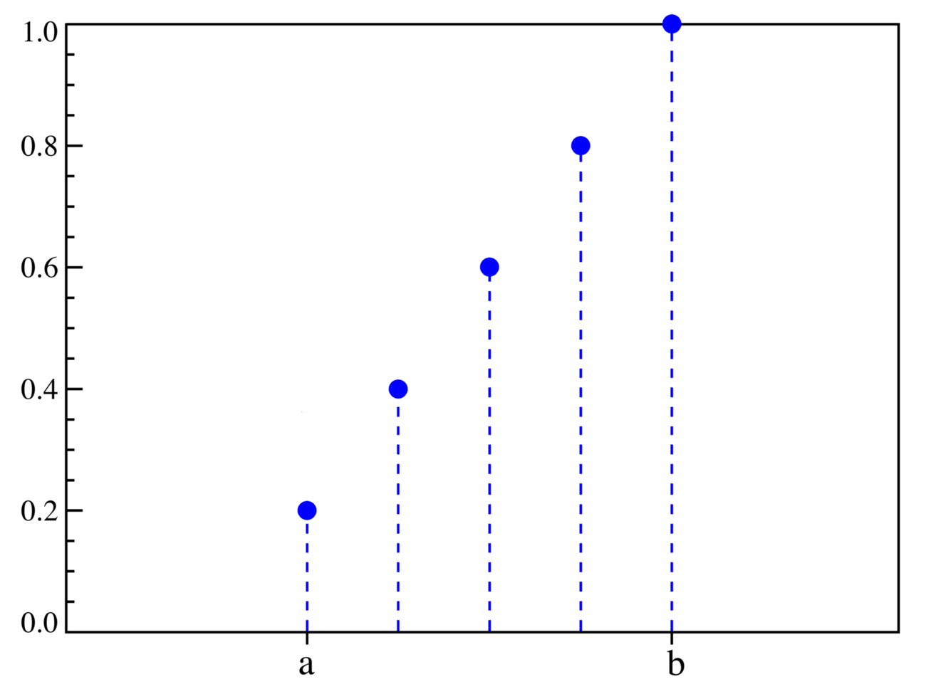 wiki discrete probability distribution