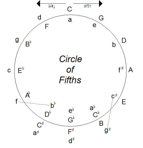 Why the circle of fourths is so important when learning