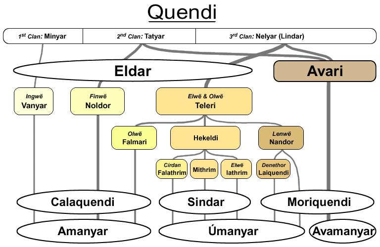 The Lord Of The Rings Elves Language