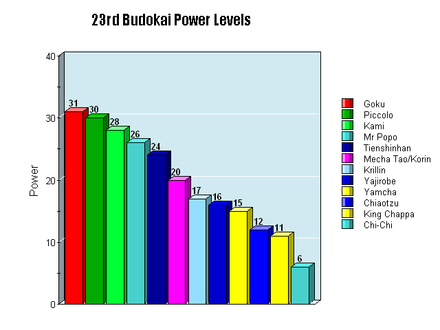 My Power Level chart for the 23rd Budokai