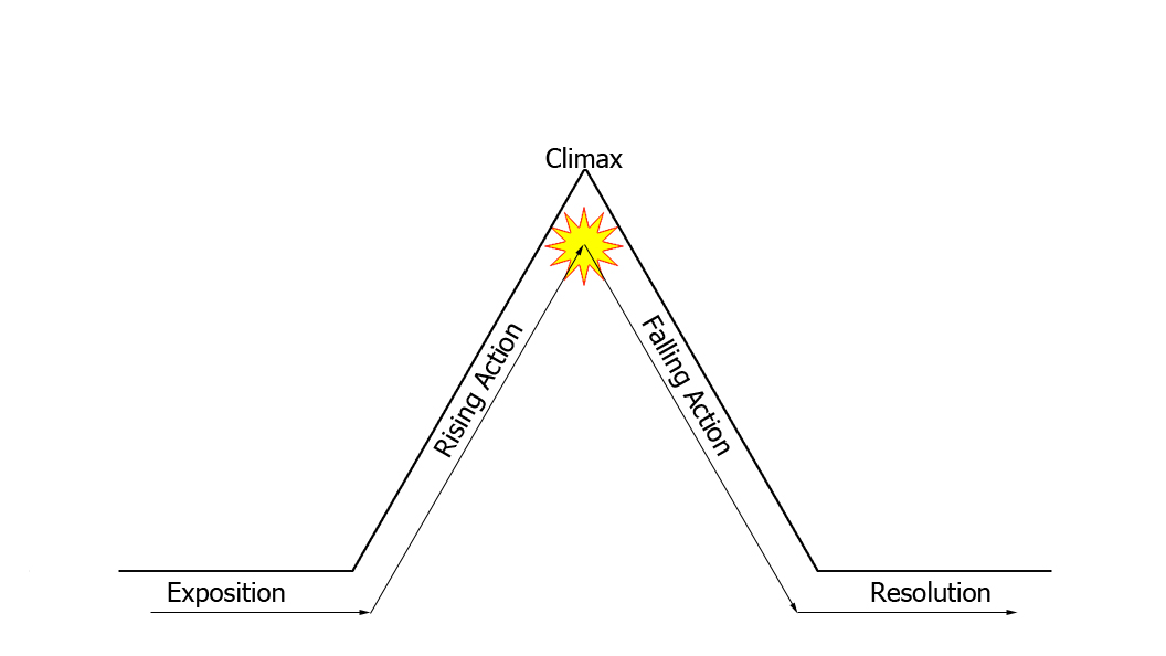 story arc template - image narrative arc lit wiki