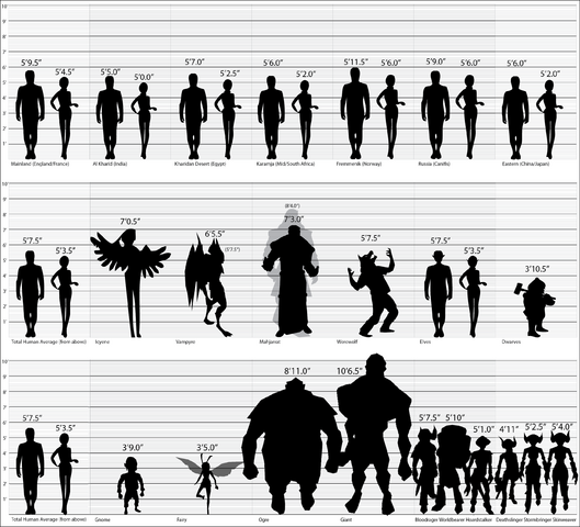 Average Dwarf Height Lord Of The Rings